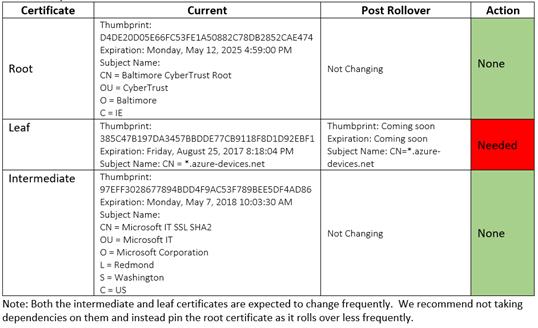 PressReader - Great_Getsby 2 Channel - Azure IoT Hub Server TLS Leaf